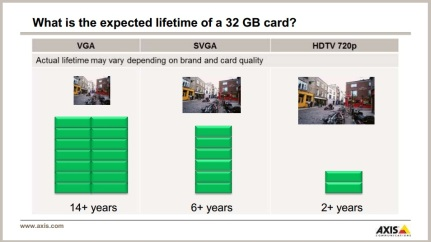 axis sd card lifespan