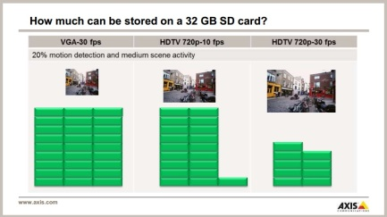 axis sd card storage